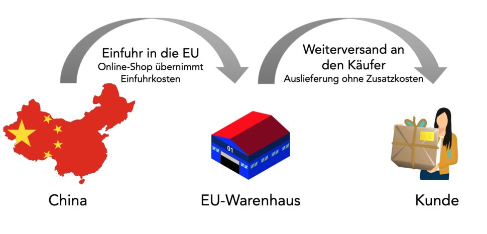 China zollfreier Versand nach Deutschland