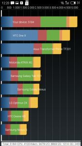 Quadrant Benchmark 5184