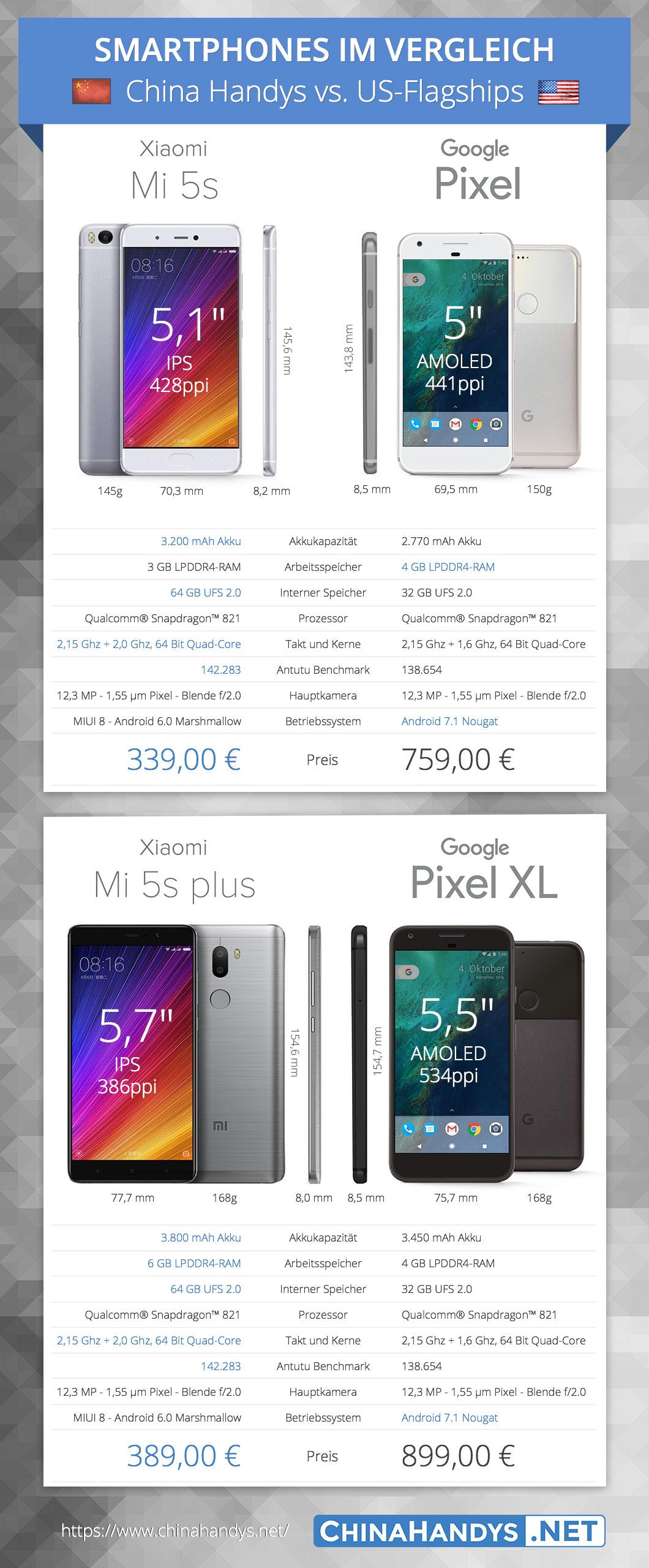 Xiaomi Mi5s vs Google Pixel