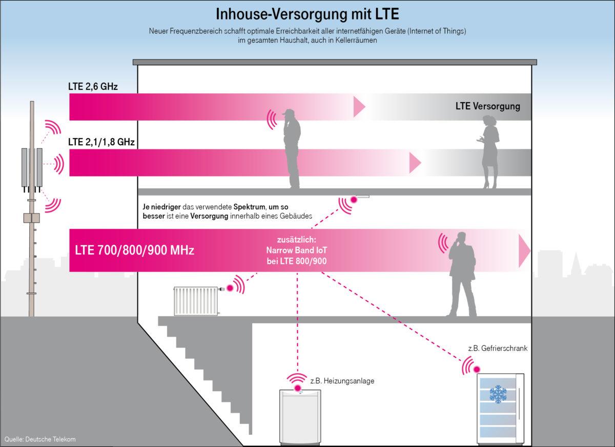 dl-inhouse-versorgung-lte