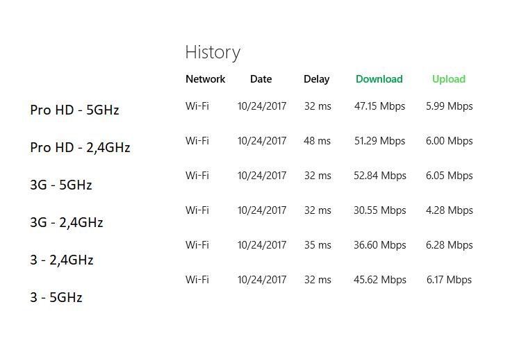 Xiaomi Router Geschwindigkeiten