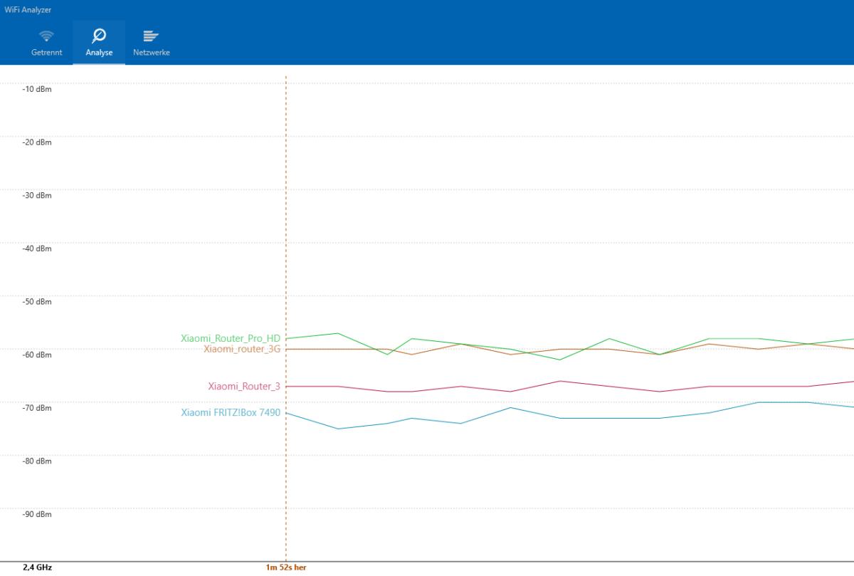 Xiaomi Router Test normal Mode Vergleich Signalstärke 1200x809