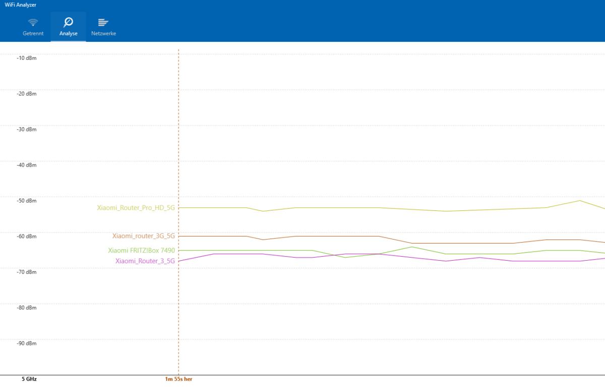Xiaomi Router Test normal Mode Vergleich Signalstärke 5GHz 1200x769