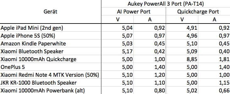 Ladeleistung Aukey 3-Port Charger