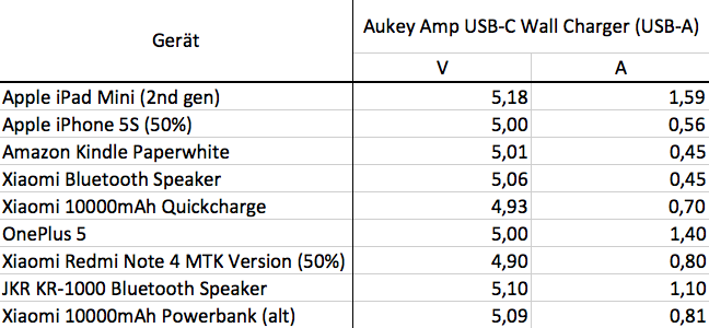 Ladeleistung Aukey USB-Ct Charger