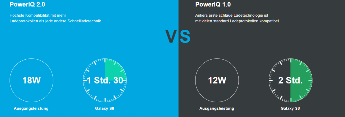 Anker Ladegeräte Power IQ 1