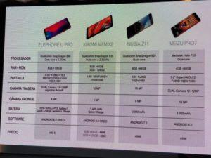 Vergleich zu anderen Smartphones Elephone U Pro 1