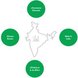 News Wachstum der chinesischen Hersteller - Einflüsse indischer Markt
