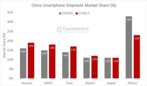 News Wachstum der chinesischen Hersteller - chinesischer Markt Umsatz Quartale