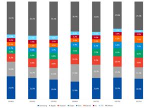 News Wachstum der chinesischen Hersteller globale Marktanteile einzelnen Quartale