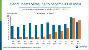 News Wachstum der chinesischen Hersteller - indischer Markt Xiaomi Samsung