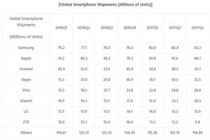 News Wachstum der chinesischen Hersteller - verkaufte Geräte weltweit