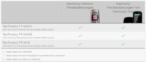 TaoTronics Soundbar Test Logitech Harmony