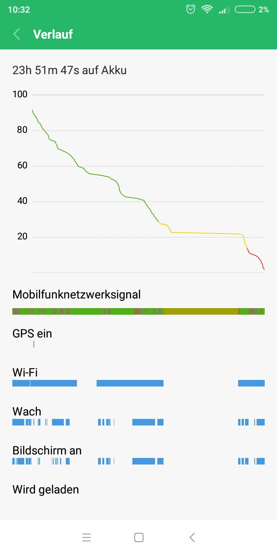 Xiaomi Redmi S2 Akkulaufzeit