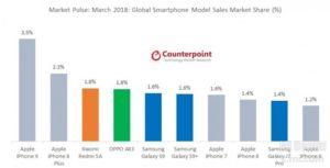 Xiaomi Sales und Marktanteile 1Q18 News 2