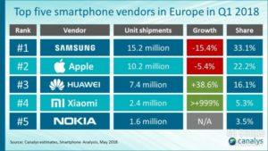 Xiaomi Sales und Marktanteile 1Q18 News 4