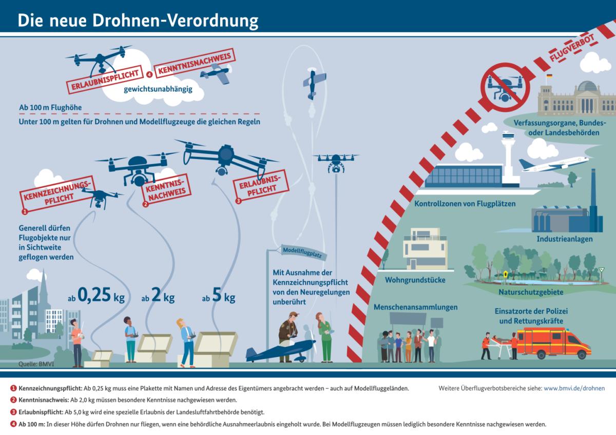 Hubsan H117S Zino Drohnenverodnung