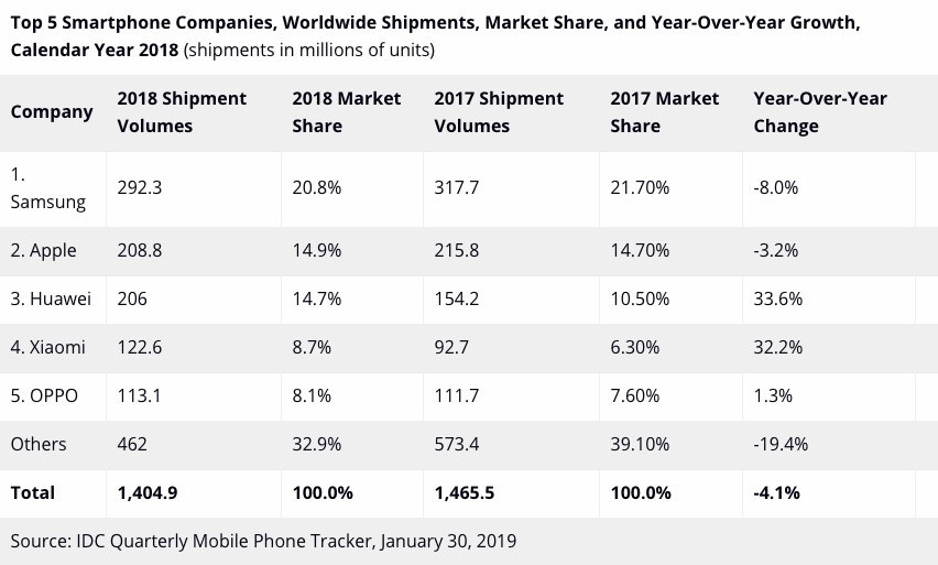 Smartphone Markt 2018 Weltweit