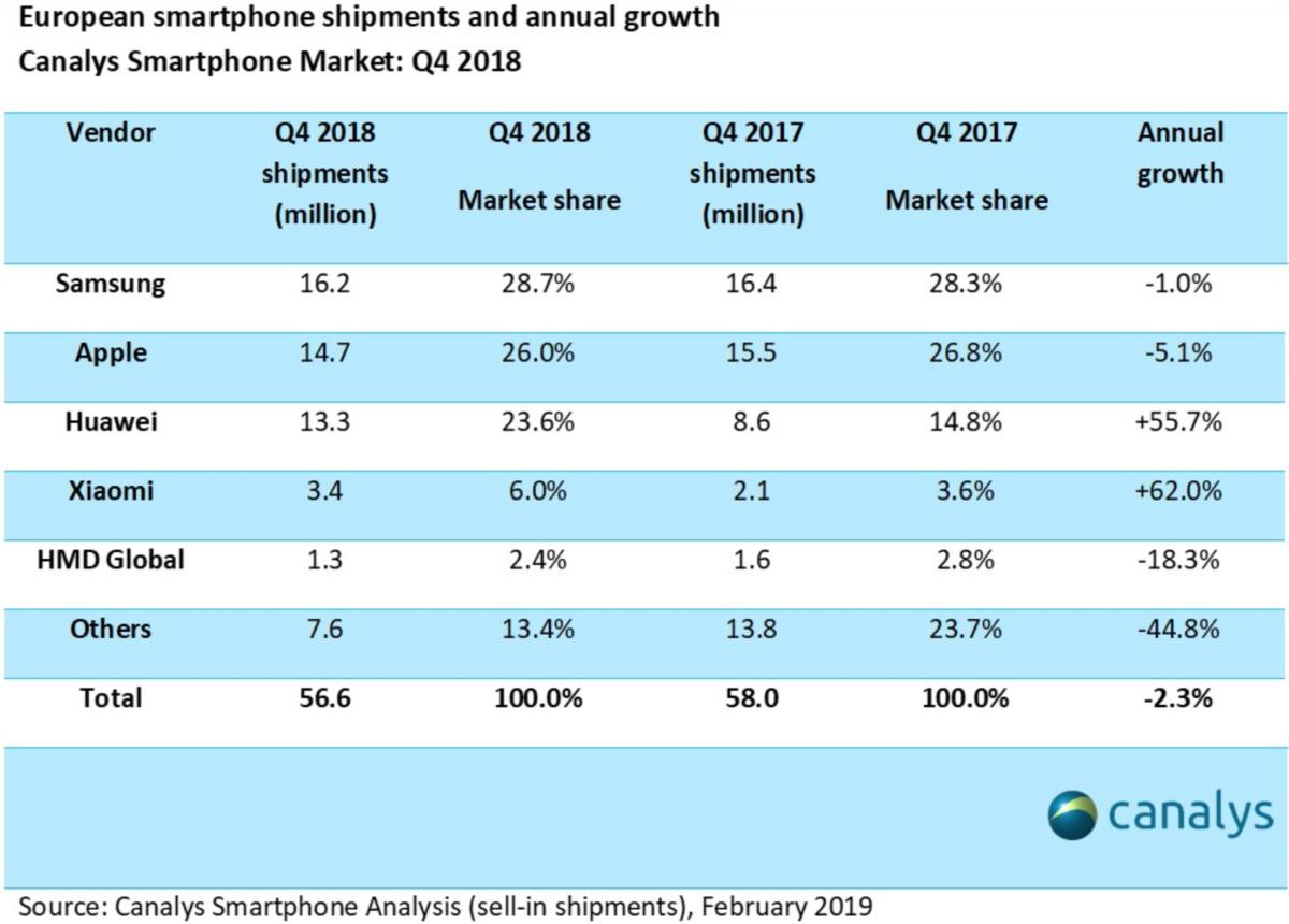 Smartphone Markt Europa 2018