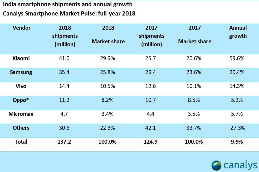 Canalys_indian_smartphone_shipments.jpg
