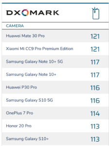 DXO Mark Mobile Xiaomi CC9 Pro