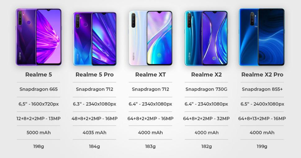 Realme Vergleich 2019 2 Global Banner