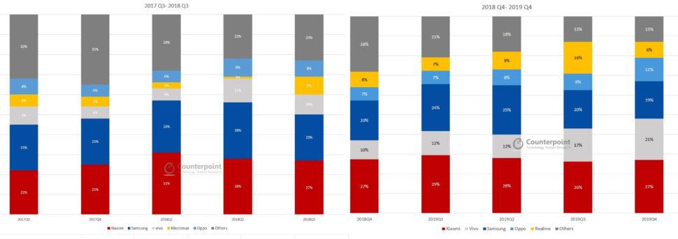 Indien Absatzzahlen Realme Xiaomi
