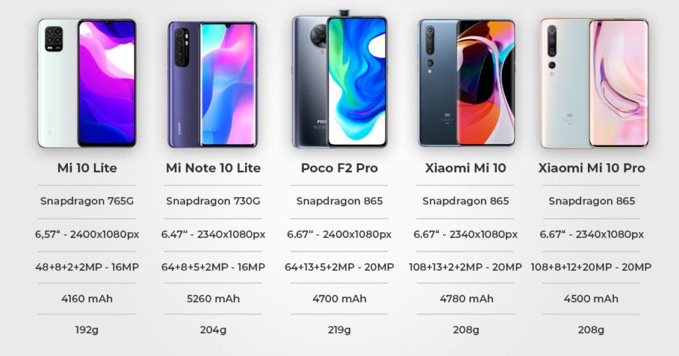 Xiaomi Mi 10 Reihe Daten Banner