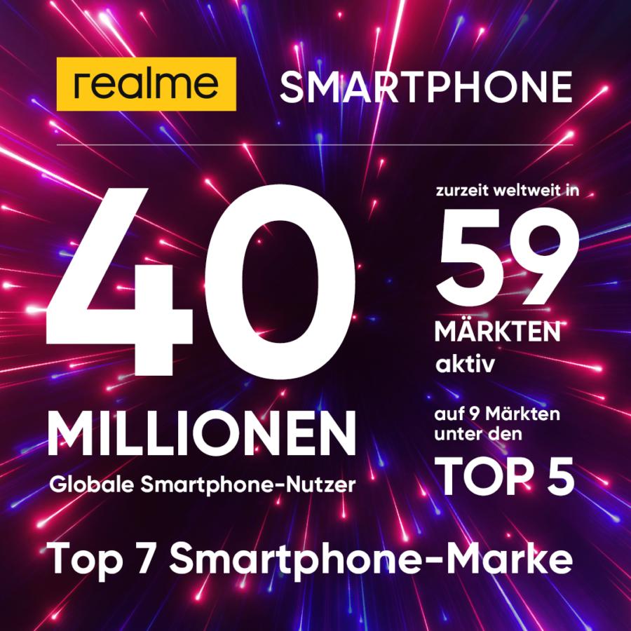 realme betritt weltweit 59 Märkte und gewinnt 40 Millionen Smartphone Nutzer