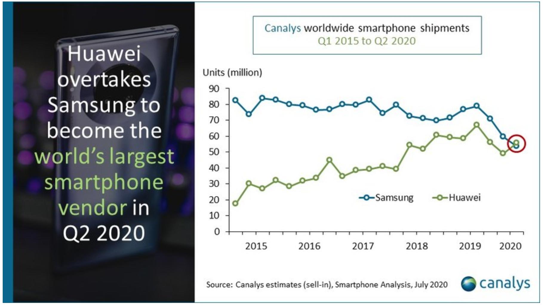 Huawei größter Handyhersteller der Welt
