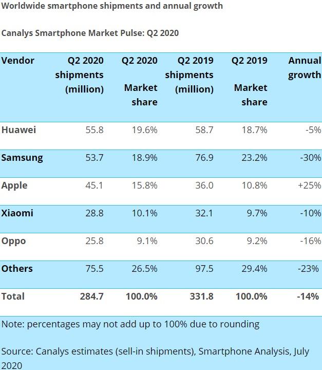 Entwicklung des Smartphonemarkt 2020