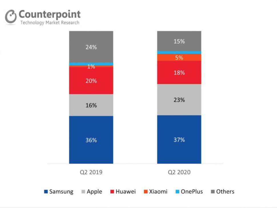 Smartphonemarkt Deutschland 2020 Hersteller Marktanteil Samsung Xiaomi Apple Huawei