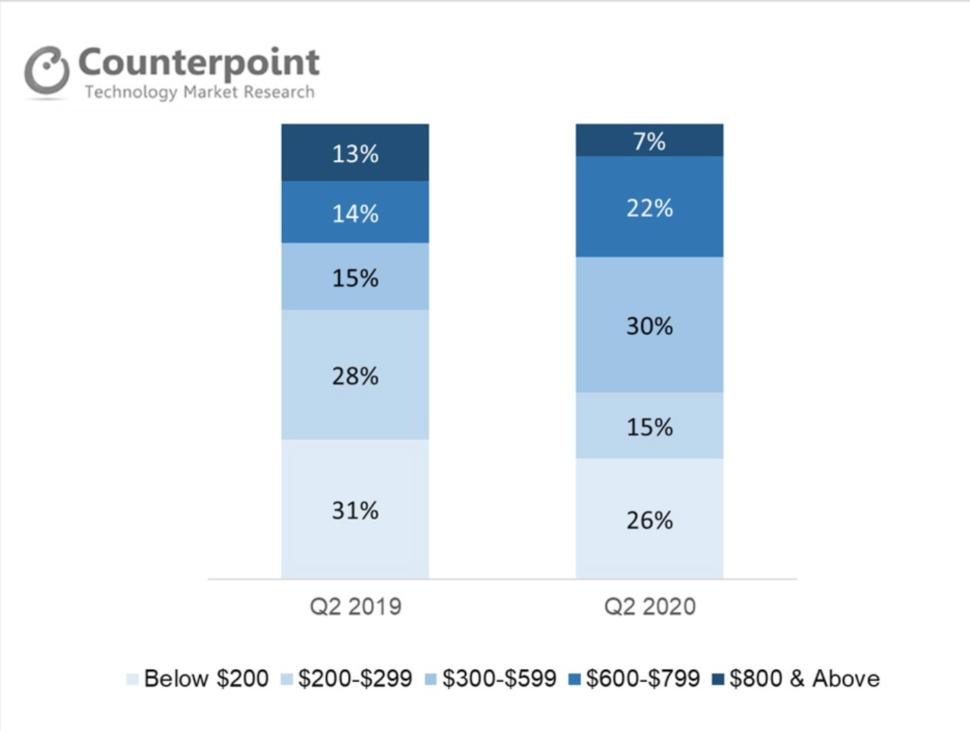 Smartphonemarkt Deutschland 2020 preissegment