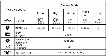 Imlane LD70 Tabelle