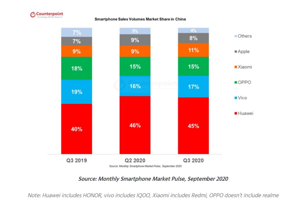 Counterpoint China Smartphonemarkt