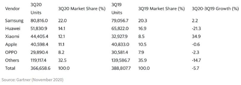 Xiaomi Verkaufszahlen Q3 2020