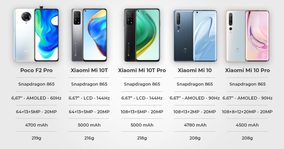 Xiaomi Flagships 2020 Vergleich Überblick