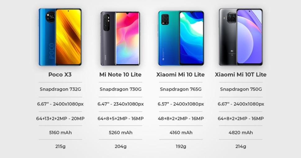 Xiaomi obere Mittelklasse Vergleich Überblick