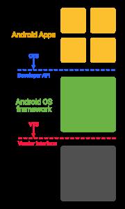 Google Project Treble 6