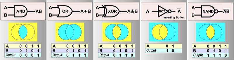 Wie funktioniert ein Prozessor logische Funktionen