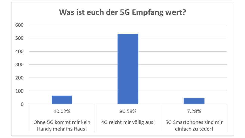Umfrage Smartphone Features 5G