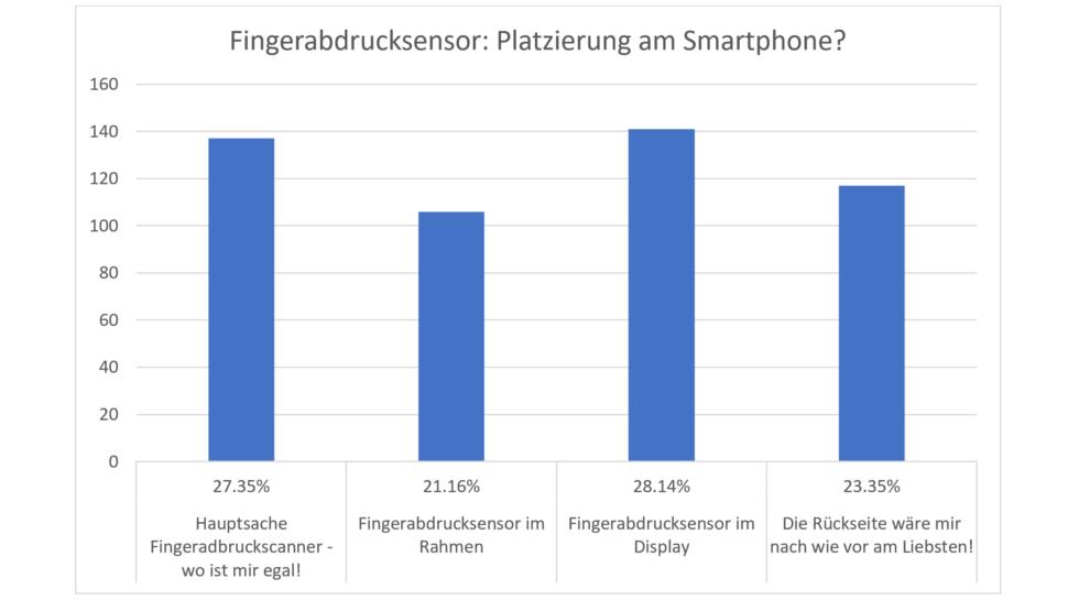 Umfrage Smartphone Features Fingerprint