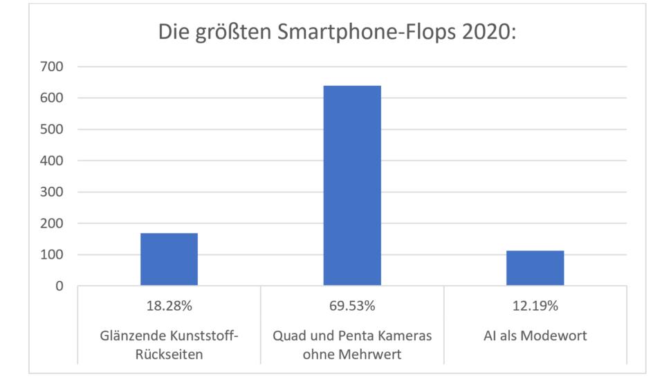 Umfrage Smartphone Features Flops