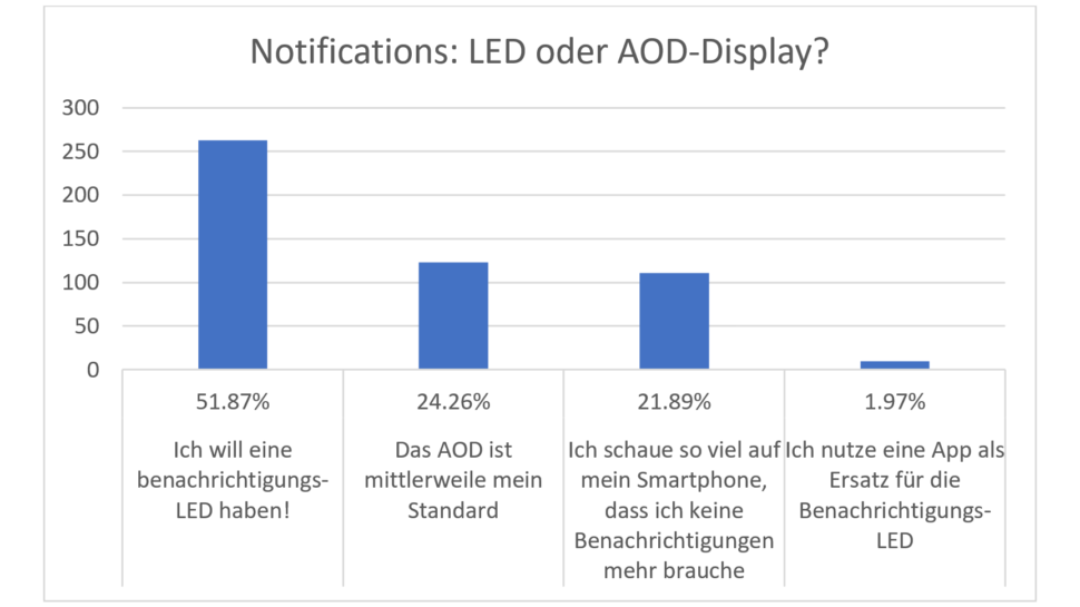 Umfrage Smartphone Features Notification
