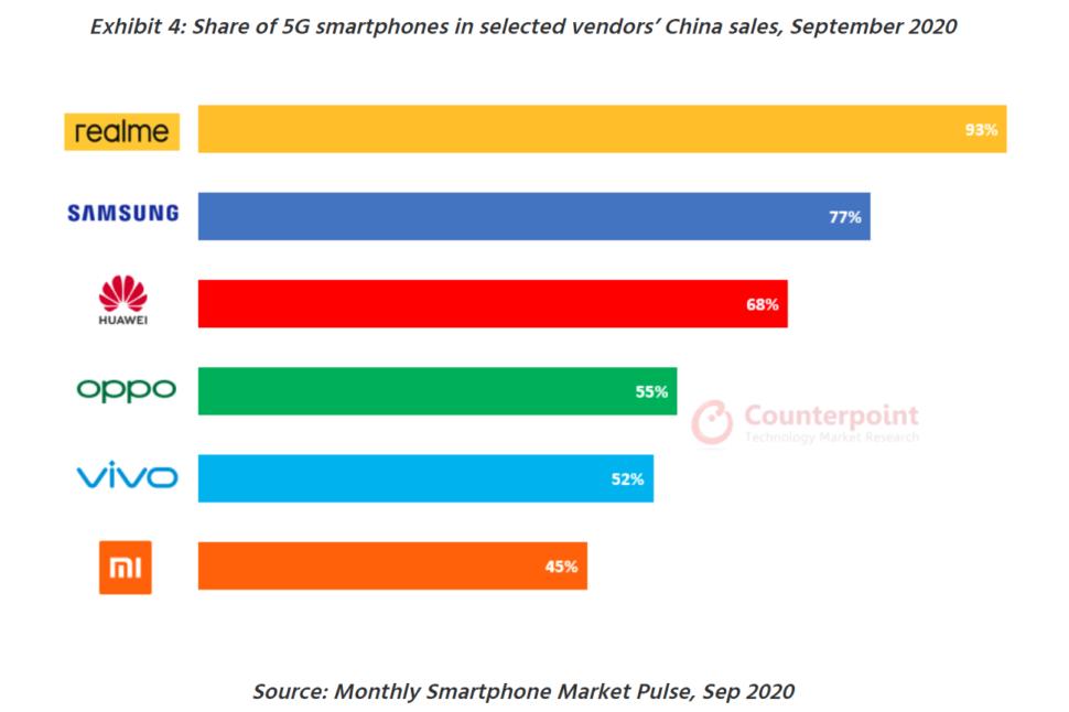 Realme 5G Sortiment China 2021 2