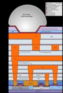 Aufbau CMOS Chip 2000er