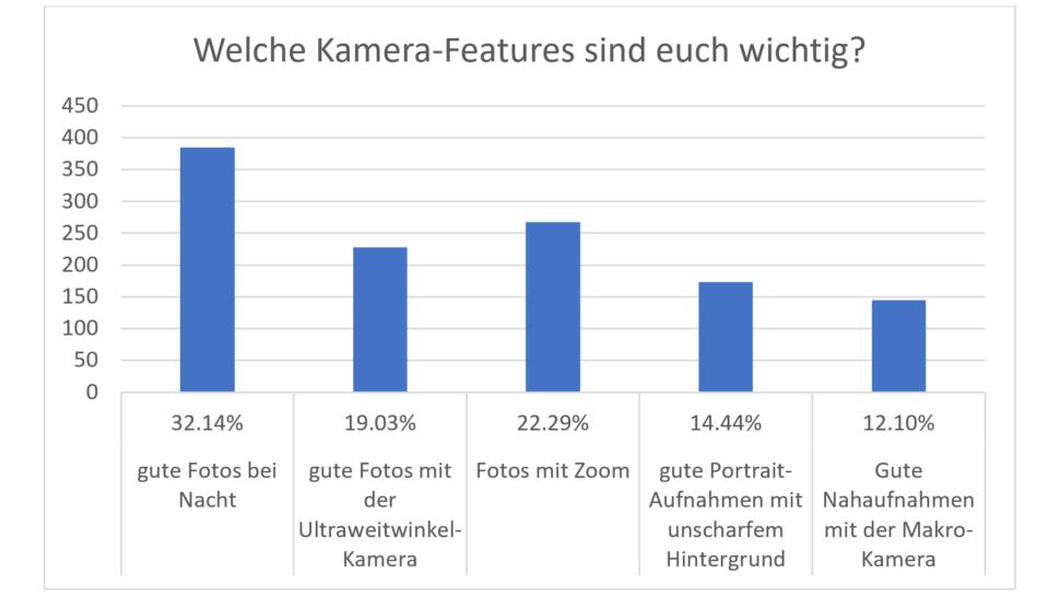 Umfrage Smartphone Kamera Features