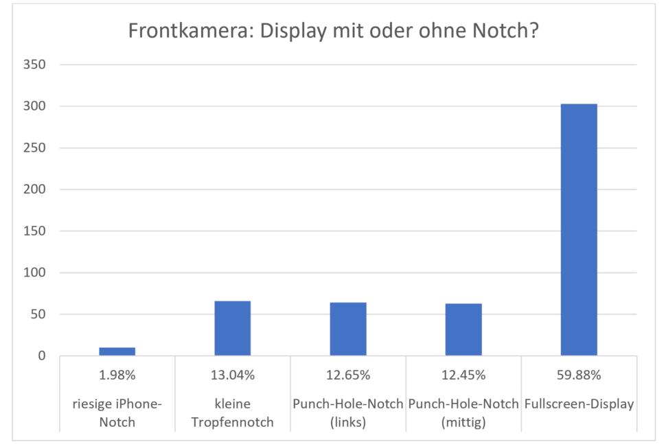 Umfrage Smartphone Kamera Notch