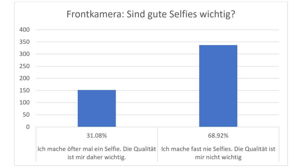 Umfrage Smartphone Kamera Selfies