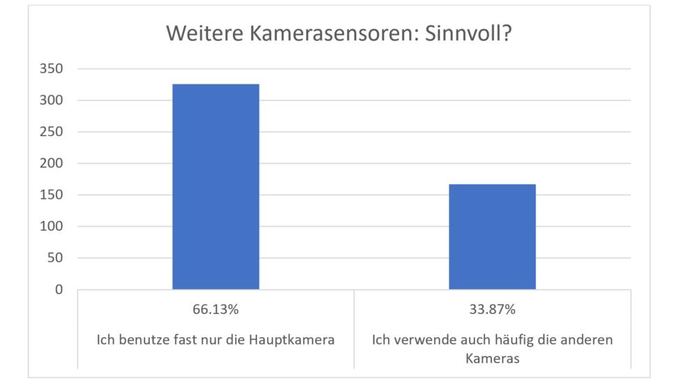 Umfrage Smartphone Kamera Sensoren